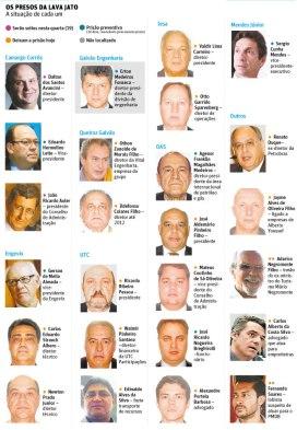 Em tabela publicada pelo jornal Folha de S. Paulo, as imagens de alguns dos envolvidos no rombo milionário. Onde está Wally, isto é, o negro?