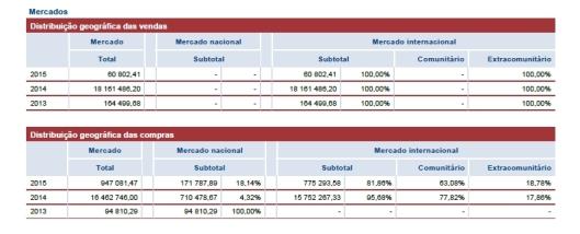 Dados mostram que a empresa teve como único mercado de faturamento o Brasil (Bahia). em 18.000.000,00 de euros tomados de empréstimo ao Banco do Brasil, repassados a Wagner pelo BNDES e um fundo da Marinha